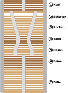 MondArt GmbH-Schlafsysteme-Naturflex Anpassung 3 1